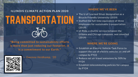 Illinois Climate Action Plan 2020 Chapter Summary: Transportation. Where we've been: U of I earned Silver designation as Bicycle Friendly University (2019); Staffed full-time equivalent of 3 employees for sustainable transportation (2019); UI Ride unveiled (2019). Where we're going: Establish an Electric Vehicle Task force to support electric vehicle use on and off campus by FY22; Reduce net air travel emissions by 50% by FY24; Establish telecommuting policies for campus by FY24