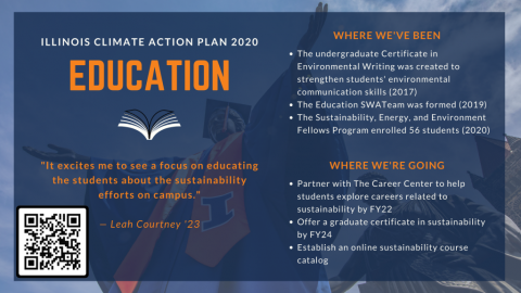 Illinois Climate Action Plan 2020 chapter summary: Education. Where we've been: undergrad certificate in Environmental Writing created (2017); Education SWATeam formed (2019); Sustainability, Energy, and Environment Fellows Program enrolled 56 students (2020). Where we're going: partner with Career Center to help students explore careers related to sustainability by FY22; offer graduate certificate in sustainability by FY24; establish online sustainability course catalog.